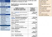 تکمیل ظرفیت رشته پزشکی عمومی در فهرست فدرال