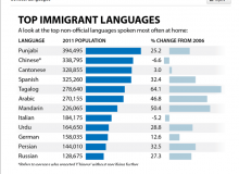 زبان فارسی یازدهمین زبان در میان زبانهای غیررسمی کانادا