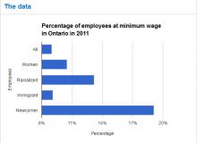 فشار بر دولت انتاریو برای افزایش حداقل دستمزد