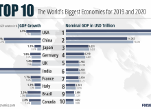 کانادا در جمع ده اقتصاد برتر جهان